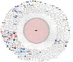 Company Ownership Chart This Chart Shows The Bilderberg Groups Connection To