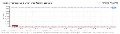 Pup Iq Smart Snap Magnetic Dog Collar By Pup Iq Kicktraq