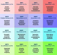 Mbti 16 Types Chart Myers Briggs A Tool For Authors And Other Humans Infp