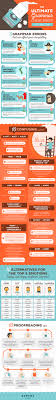 Grammar Tips Weekly Infographic 36 Grammar Tips To Write Better Content