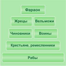 Социальная структура Древнего Египта