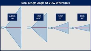 Hikvision Oem Chart Of Field Of Vision With Different Focal