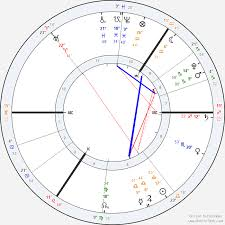 Reddit Astrology Natal Birth Chart Readings Free Online