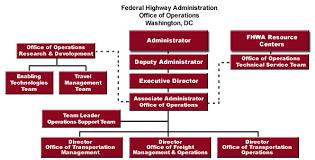 Operation Organization Chart About Operations Fhwa Operations