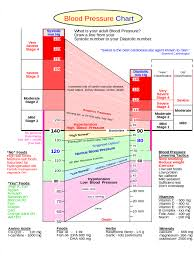Blood Pressure Chart 6 Free Templates In Pdf Word Excel