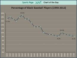 Sports Chart Of The Day Percentage Of Black Baseball