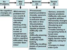 Prognosis Of Fad Familial Alzheimers Disease