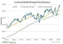 Nextera Energy Stock Looks Strong Market Realist