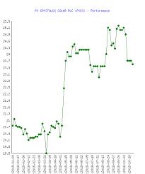 Pv Crystalox Solar Plc Pvcs Stock Performance In 2018