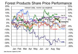 Forest Products Share Price Performance October 2014