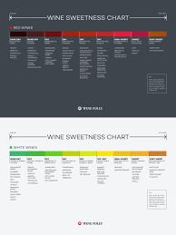 Wine Sweetness Chart Food To Make Wine Flavors Sweet