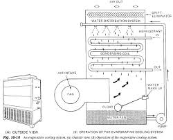 coleman evcon furnace wiring diagram images evaporative cooling system refrigerator troubleshooting diagram