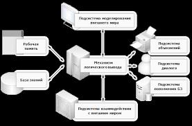 Экспертные Информационные Системы Реферат