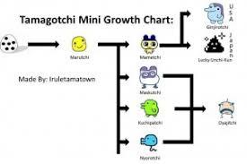 Tamagotchi Mini Growth Chart Tama Palace