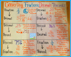 Connecting Equivalent Fractions Decimals And Percentages And