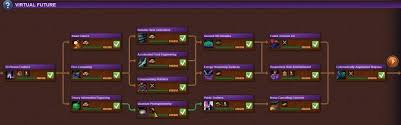 Forge Of Empires Virtual Future Part 1 Calculatorsworld Com