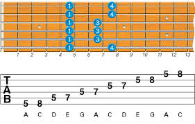 Guitar Note Scale Chart What Are The Best Beginner Guitar Scales To Learn