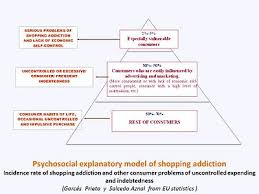 shopping addiction psychosocial approach since the 1980s a significant increase in the number of people important problems of lack of control in shopping and spending
