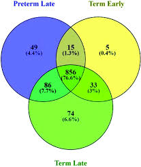 Stata Venn Diagram Human Milk Peptides Differentiate Between The Preterm And Term