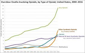 Dancesafe Chart The Opioid Epidemic Is The Fentanyl Epidemic Benjamin T