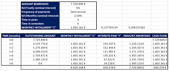 The French Amortization Method Of A Banking Loan Cost Of