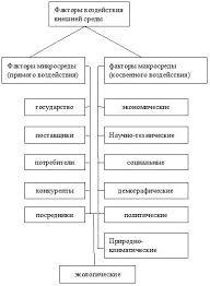 Внешняя среда предприятия Экономика предприятия учебник  Вся совокупность факторов внешней среды может быть дифференцирована на две группы факторы прямого воздействия факторы микросреды и факторы косвенного