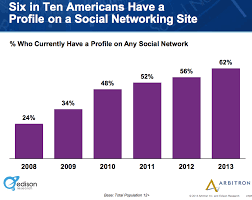 Social Media Usage Chart 2013 Social Media Trends And Your Business Heidi Cohen