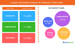 Methanol Market - Global Forecasts and Industry Analysis From ...