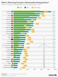 Solar Energy Chart Chart Whos Winning Europes Renewable Energy Race Statista