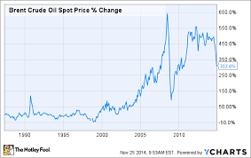 The Crazy Oil Price Chart You Simply Must See Nasdaq