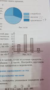 На рисунке в виде столбчатой диаграммы изображены оценки  Загрузить jpg