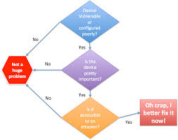 Vulnerability Remediation Process Flow Chart Securosis Blog Article