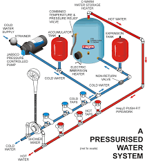 about pressurised fresh water pumps advice support xylem about pressurised fresh water pumps advice support xylem jabsco rule pumps and more from the experts