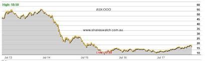 Oil Telstra Macquarie The Asx 200 Investing Com