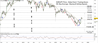 Euro Price Eur Chf Eur Jpy Uptrend At A Crossroads As