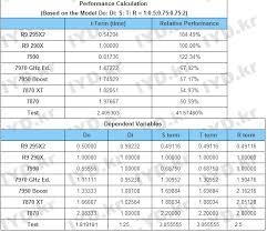 Gpu Compare Chart Playstation 4 Gpu Vs Xbox One Gpu Vs Pc The Ultimate
