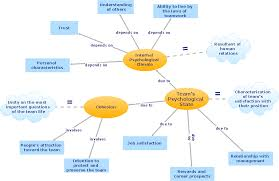 Psychology Flow Chart Conceptdraw Arrows10 Technology Diagram Of Flow Chart Of