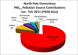 Graphs Tables Clean Air Fairbanks