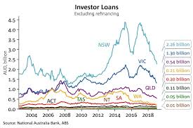 Au Price Chart Do You Think That Investors Set House Prices Much