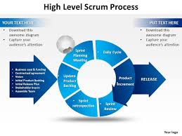 Presentation Template Powerpoint High Level Scrum Process Powerpoint Templates Ppt