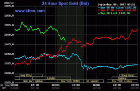 Live Kitco 24 Hour Gold Spot Chart Gold At 12 Mo High Heading Into Uneasy Weekend