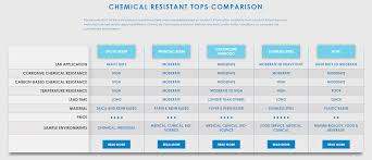 Chemical Resistant Countertops Epoxy Countertops Formaspace