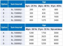 Bajaj Allianz Health Insurance Premium Chart Bajaj Allianz Star Package Policy Review And Features