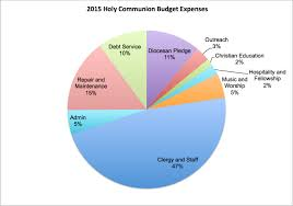 Federal Budget Pie Chart 2015 Budget Pie Chart Kozen Jasonkellyphoto Co