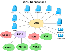 wide area network diagram related keywords  amp  suggestions   wide    keyword images