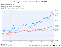 Lobster Price Chart Dennys Is Leaving Olive Garden And Red Lobster In The Dust