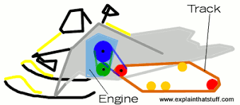 diagram of a snowmobile motor wiring diagram for you • how do snowmobiles work explain that stuff rh explainthatstuff com snowmobile wiring diagrams snowmobile wiring diagrams