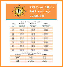 Body Fat Men Chart Printable Body Fat Percentage Chart Bio Letter Format