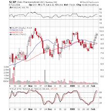 Breakout Stock Trading Salix Pharmaceuticals Inc Com