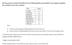 Graphite Flake Size Chart Q2 Gray Cast Iron Sample With Different Size Of F